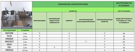instruktsiya_po_vyboru_podkhodyashchey_podlozhki_1.jpg